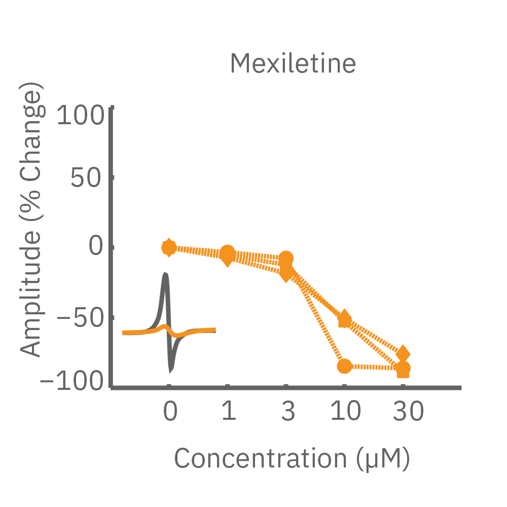 Mexiletine analysis for arrythmias in hiPSC-cardiomyocytes