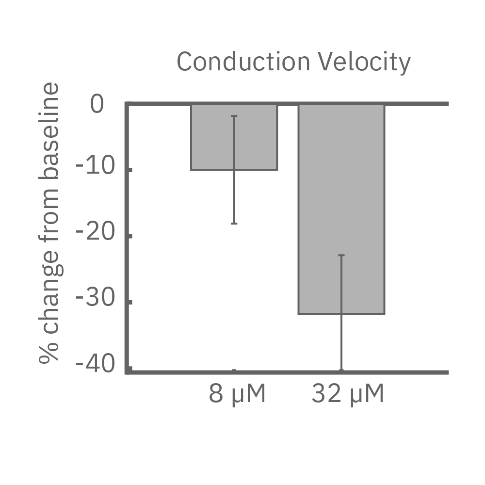 Conduction velocity comparison with different doses of lidocaine