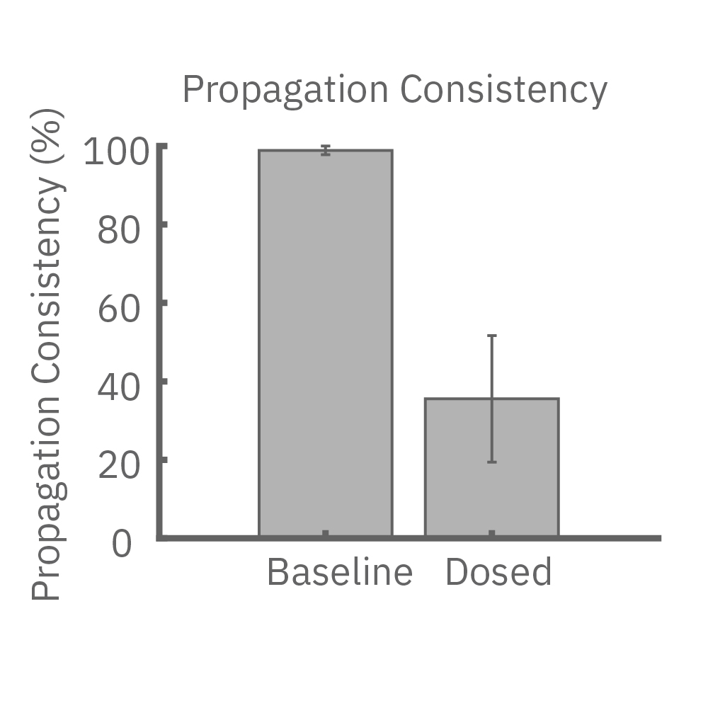 The propagation consistency was more variable and greatly decreased after the anti-cancer drug dosing compared to baseline