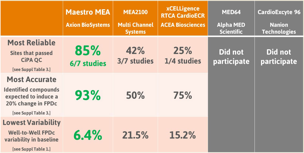 CiPA Pilot Study Results showed that the Maestro MEA was the most reliable and most accurate with the lowest variability