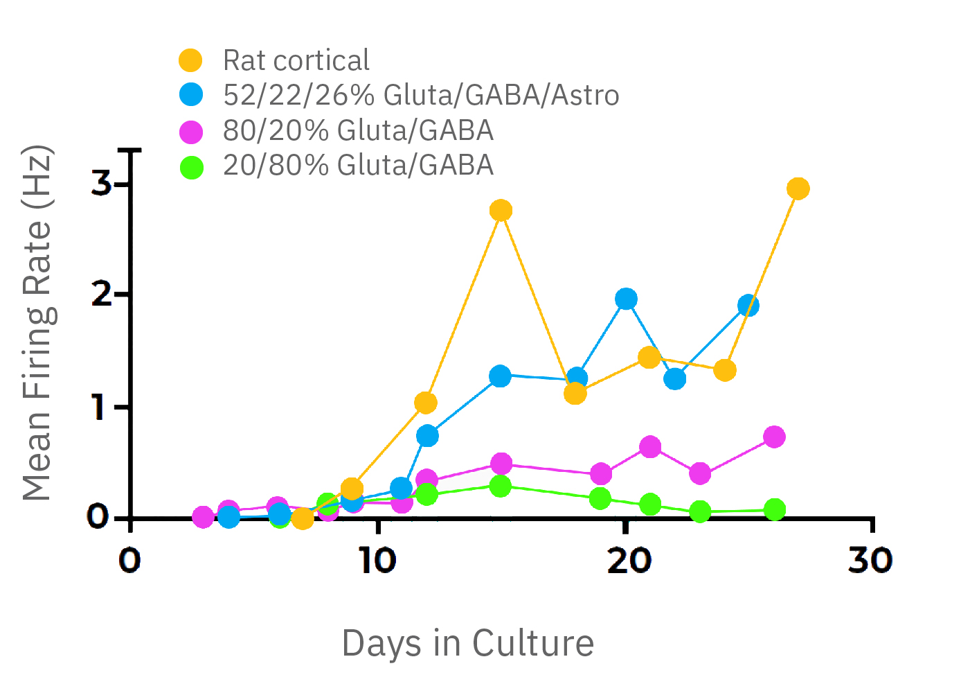Firing rate of neural co-culture over 4 weeks