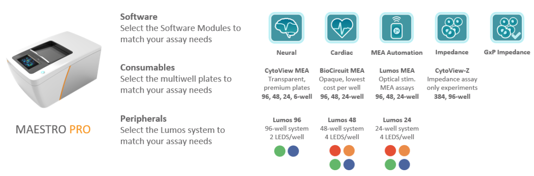 Maestro Pro multiwell MEA and Impedance system compatibility with plates, software, and optogenetics