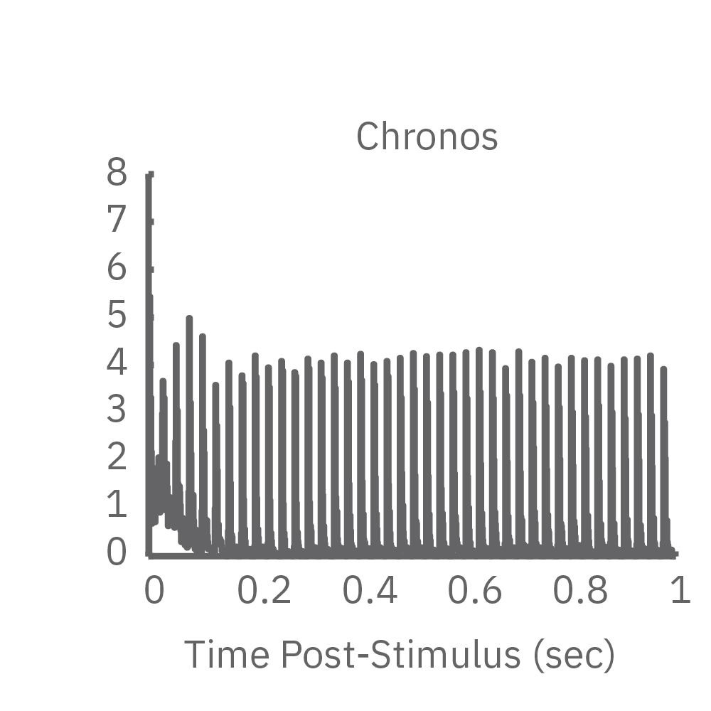 Opsin Chronos has faster kinetics and responded to a higher frequency train
